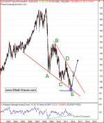 очаквания при евро йена