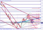 Трейд Идея: AUD/$ - Sell zona 0.9220 - 0.9140 ...