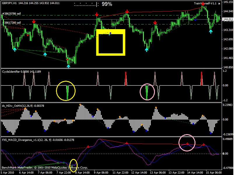 Forex cycle identifier